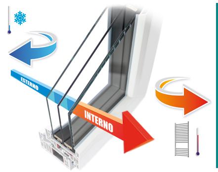 Ideal fenster isolamento termico invernale - Trasmittanza termica finestre ...